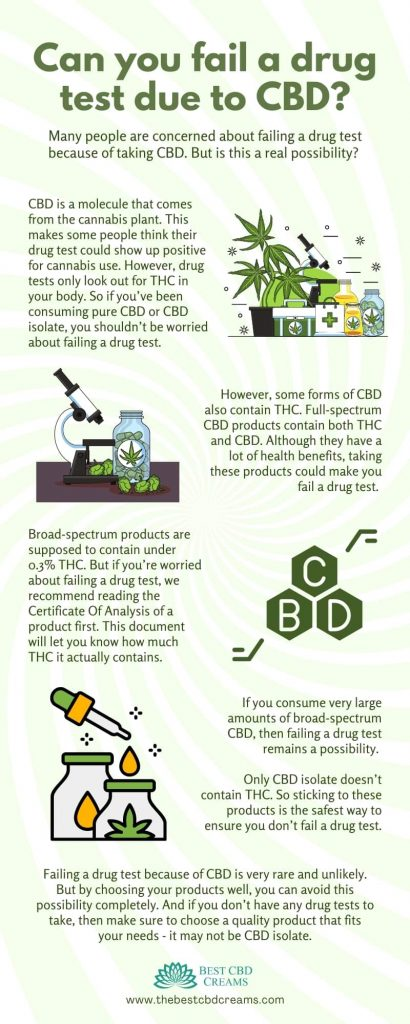 can you fail a drug test due to cbd